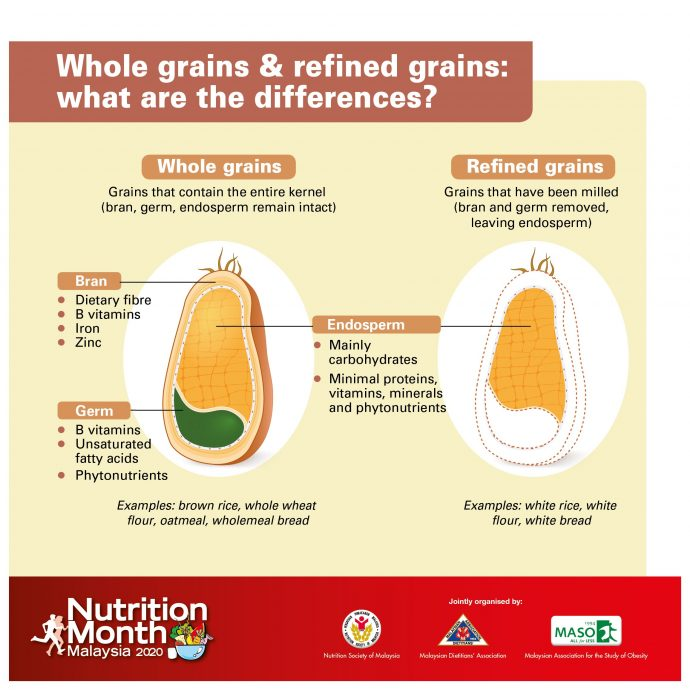 Whole grains and refined grains: what are the differences?