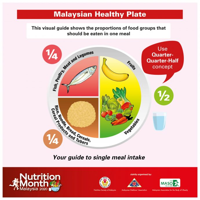 Malaysian Health Plate